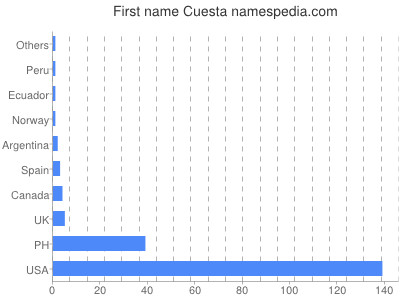 Given name Cuesta