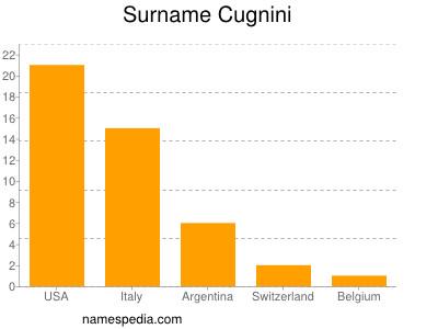 nom Cugnini