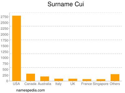 Surname Cui