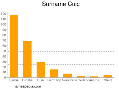 Surname Cuic