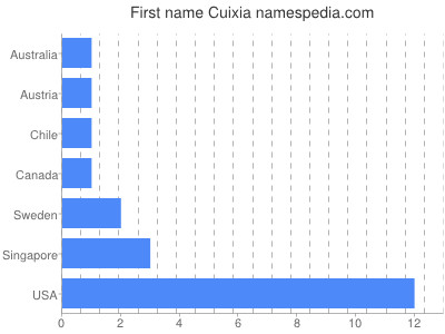 Given name Cuixia