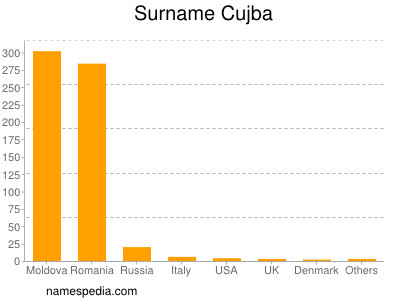 Surname Cujba