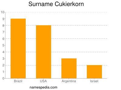 Surname Cukierkorn