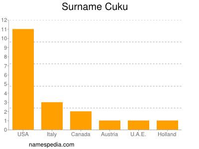Surname Cuku
