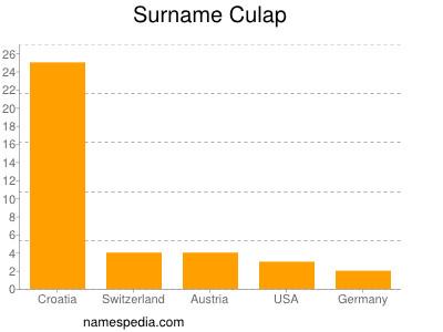Surname Culap