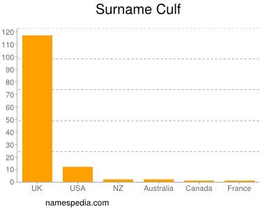 Surname Culf