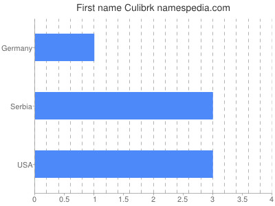Given name Culibrk