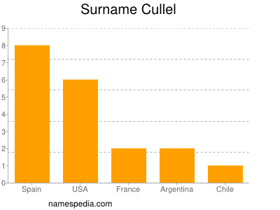 Surname Cullel