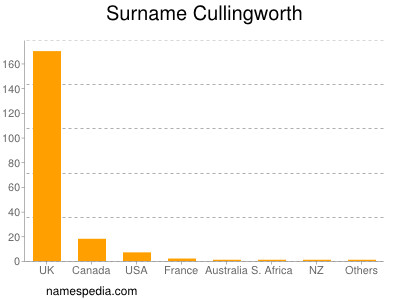 Surname Cullingworth