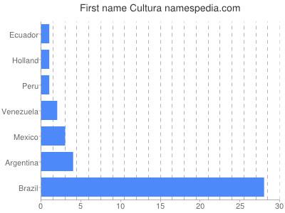 Given name Cultura