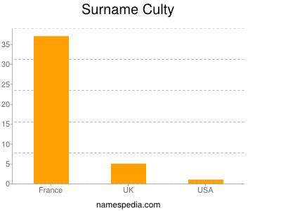 Familiennamen Culty