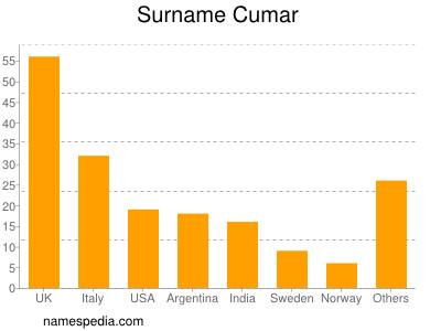 Surname Cumar