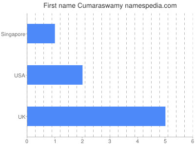 Given name Cumaraswamy
