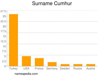 Surname Cumhur
