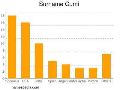 Surname Cumi