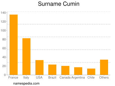 Surname Cumin