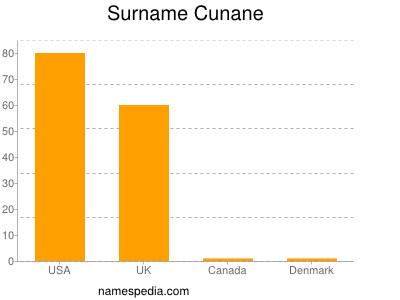 Surname Cunane
