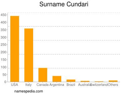 Surname Cundari