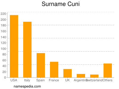 Surname Cuni