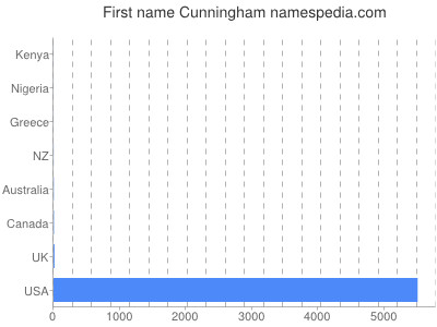Given name Cunningham