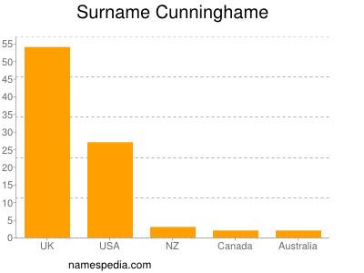 Surname Cunninghame