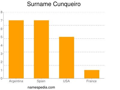 Familiennamen Cunqueiro