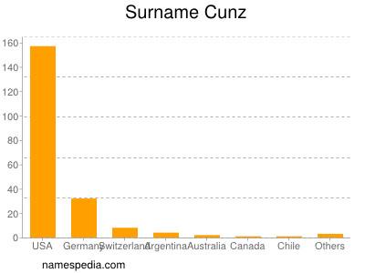 Surname Cunz