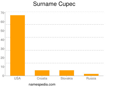 Surname Cupec