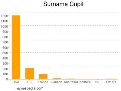 Surname Cupit