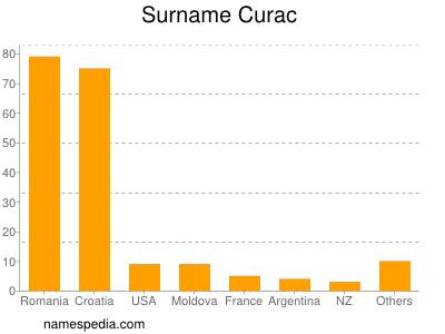 Surname Curac