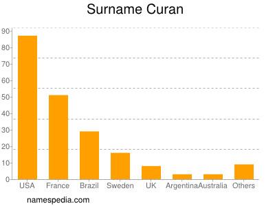 Surname Curan