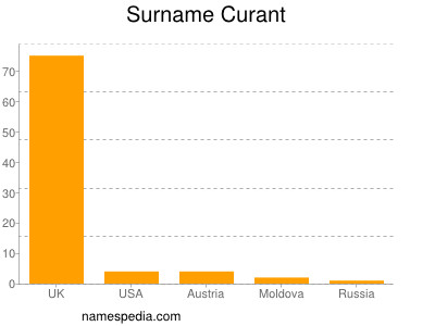 Surname Curant