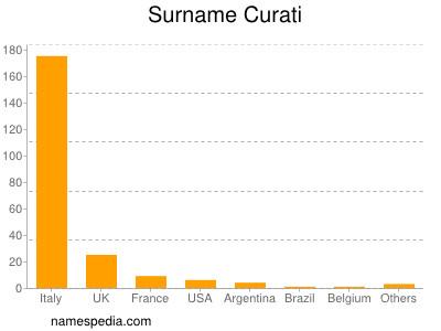 Familiennamen Curati