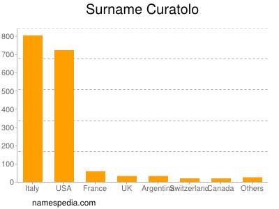 Familiennamen Curatolo