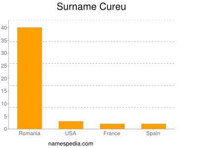 Surname Cureu
