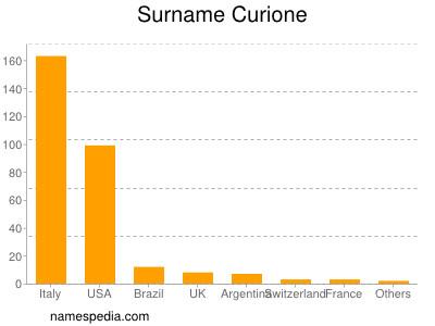 Surname Curione