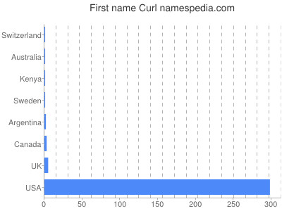 Given name Curl