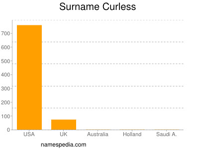 Surname Curless
