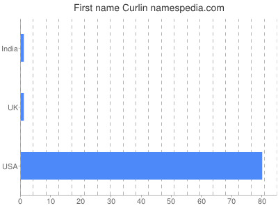 Given name Curlin