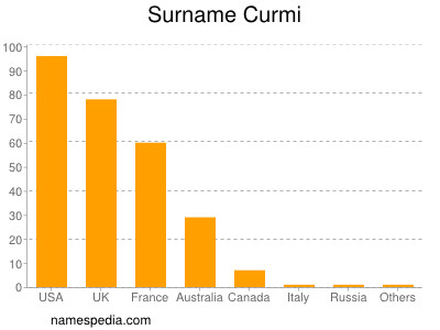 Surname Curmi