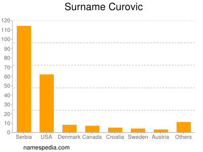 Surname Curovic