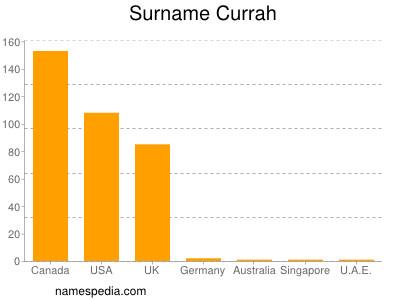 nom Currah