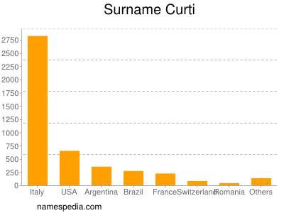 Surname Curti