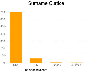 Surname Curtice
