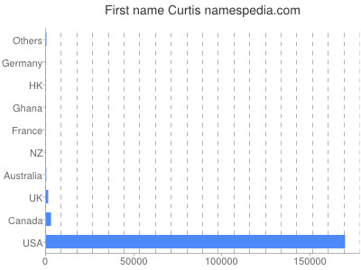Given name Curtis