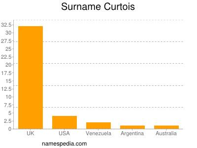 Surname Curtois