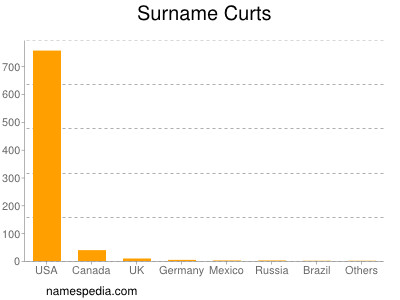 Surname Curts