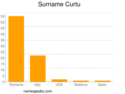 Surname Curtu