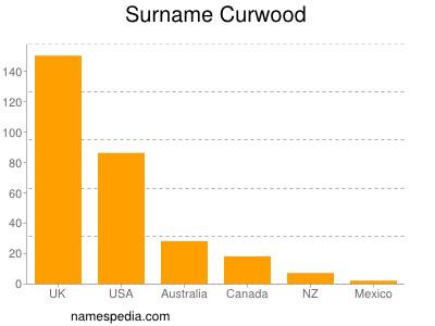 Surname Curwood