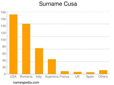 Surname Cusa